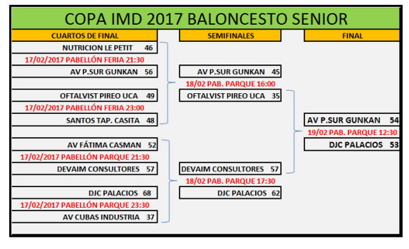 Cuadro final Copa IMD de Baloncesto