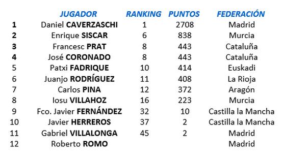Participantes en el VII Trofeo Ciudad de Albacete de Tenis en Silla de Ruedas