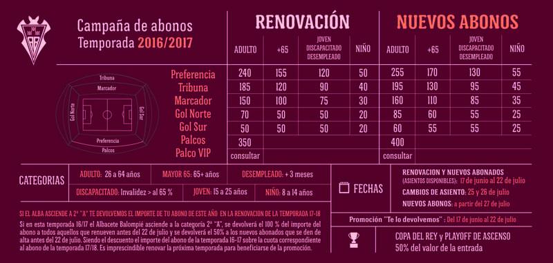 Precios de los abonos del Albacete Balompié
