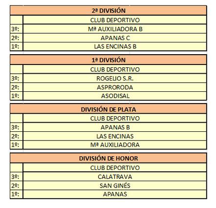 Resultados Campeonato Regional de Fútbol Sala de Fecam